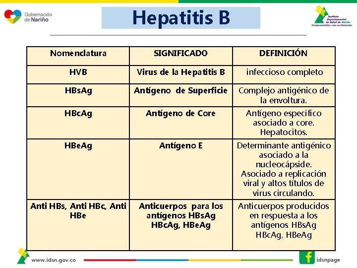 Hepatitis B Nomenclatura SIGNIFICADO DEFINICIÓN HVB Virus de la Hepatitis B infeccioso completo HBs.