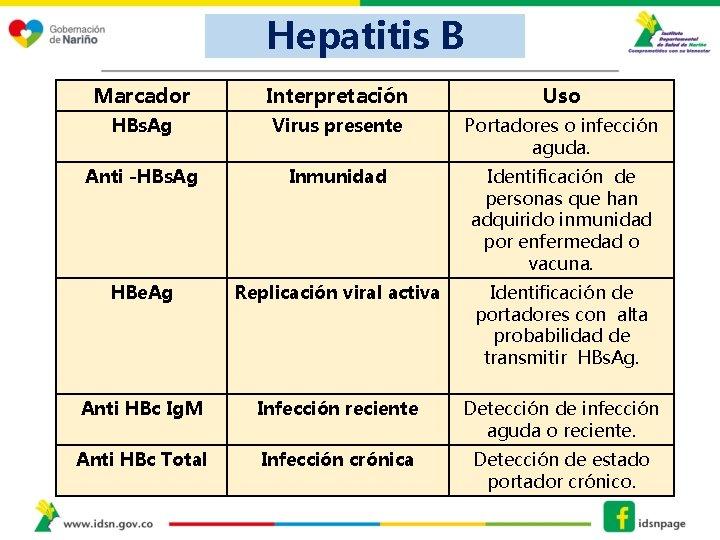 Hepatitis B Marcador Interpretación Uso HBs. Ag Virus presente Portadores o infección aguda. Anti