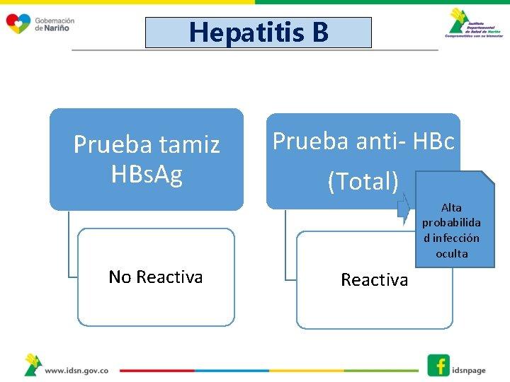 Hepatitis B Prueba tamiz HBs. Ag Prueba anti- HBc (Total) Alta probabilida d infección
