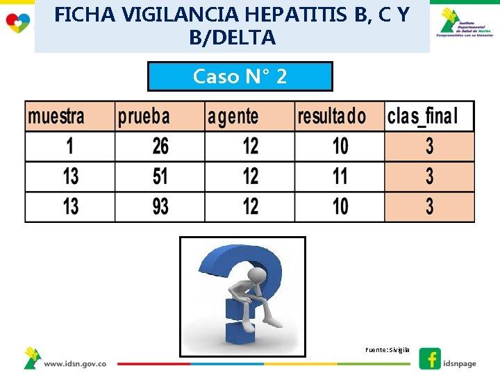 FICHA VIGILANCIA HEPATITIS B, C Y B/DELTA Caso N° 2 Fuente: Sivigila
