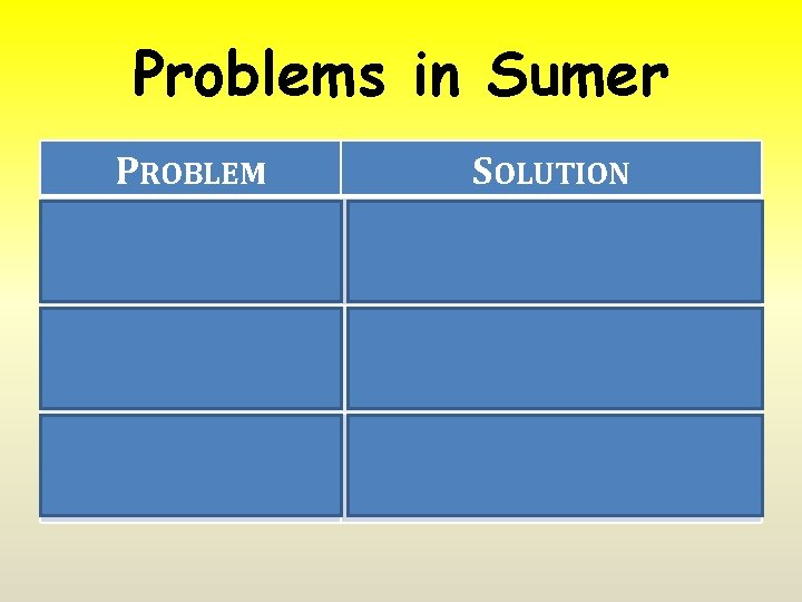 Problems in Sumer PROBLEM SOLUTION 1. Unpredictable flooding Irrigation Cooperation (institutions) 2. No natural