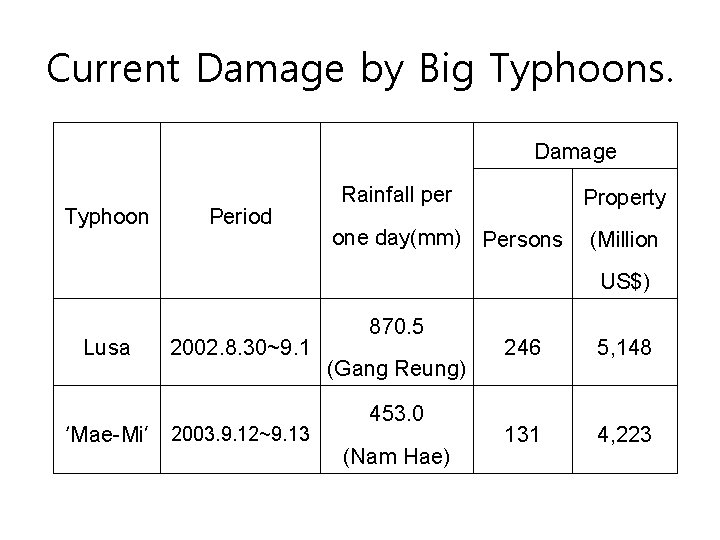 Current Damage by Big Typhoons. Damage Typhoon Period Rainfall per Property one day(mm) Persons