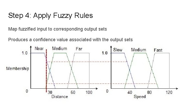 Step 4: Apply Fuzzy Rules Map fuzzified input to corresponding output sets Produces a