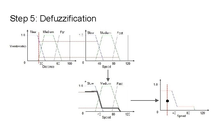 Step 5: Defuzzification
