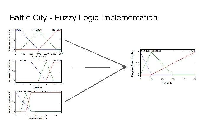 Battle City - Fuzzy Logic Implementation Fuzzification