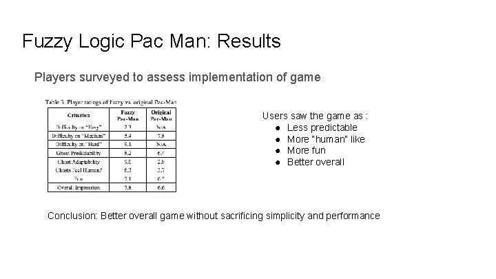 Fuzzy Logic Pac Man: Results Players surveyed to assess implementation of game Users saw