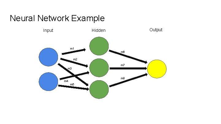 Neural Network Example Input Output Hidden m 1 m 6 m 2 m 3