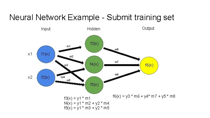 Neural Network Example - Submit training set Input Output Hidden m 1 f 3(x)