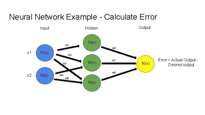 Neural Network Example - Calculate Error Input Output Hidden m 1 f 3(x) m