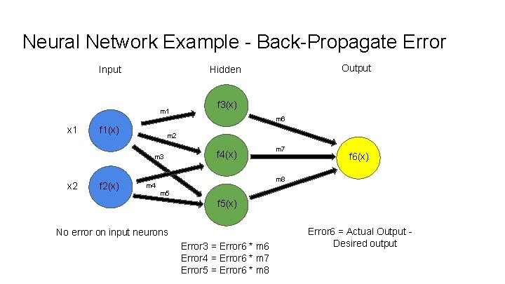 Neural Network Example - Back-Propagate Error Input Output Hidden m 1 f 3(x) m