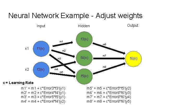 Neural Network Example - Adjust weights Input Output Hidden m 1 f 3(x) m