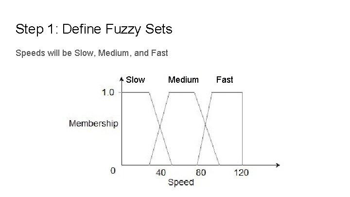 Step 1: Define Fuzzy Sets Speeds will be Slow, Medium, and Fast Slow Medium