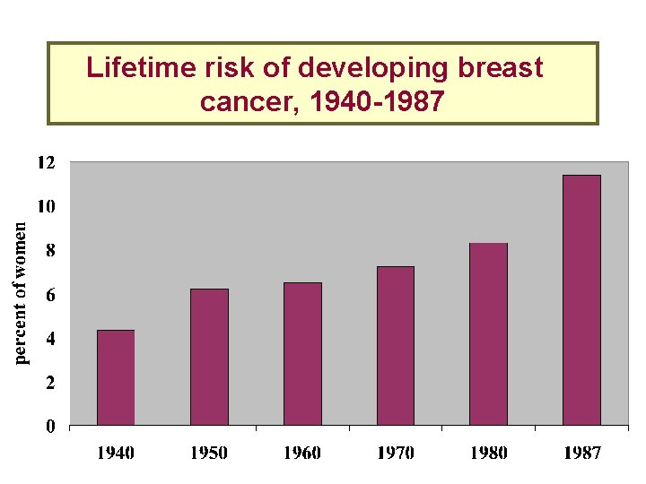 Lifetime risk of developing breast cancer, 1940 -1987