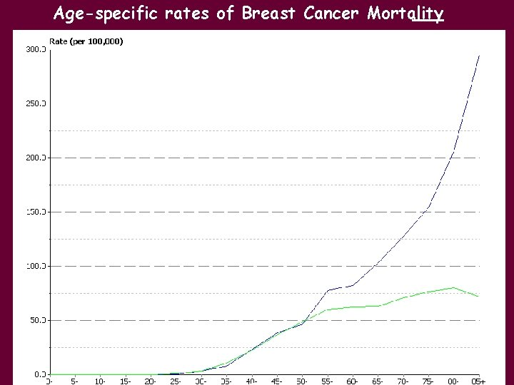 Age-specific rates of Breast Cancer Mortality