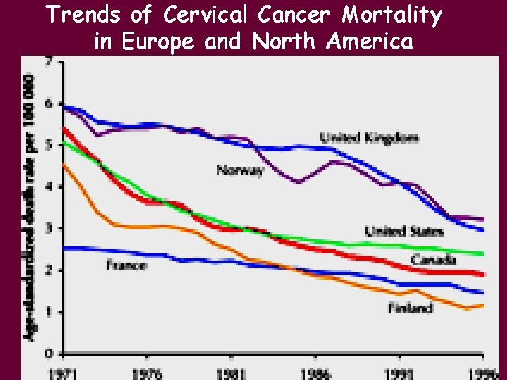 Trends of Cervical Cancer Mortality in Europe and North America