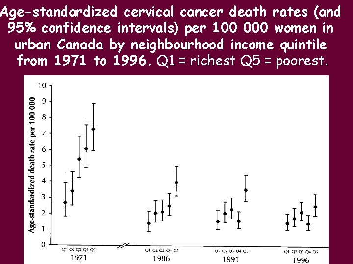 Age-standardized cervical cancer death rates (and 95% confidence intervals) per 100 000 women in