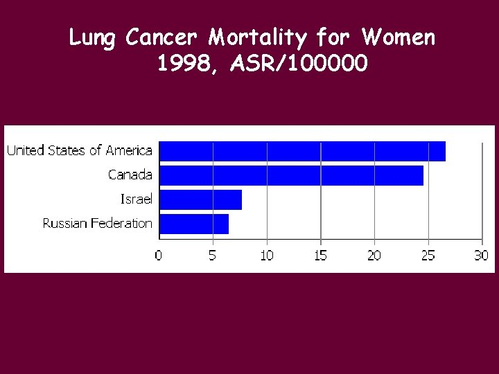 Lung Cancer Mortality for Women 1998, ASR/100000