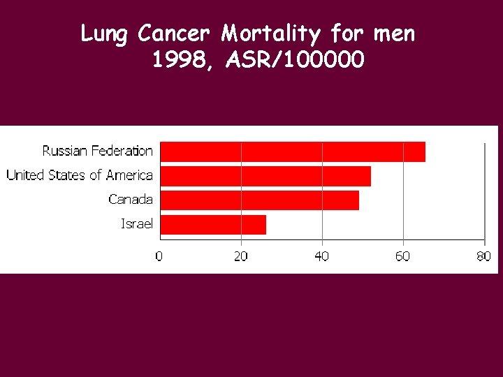 Lung Cancer Mortality for men 1998, ASR/100000