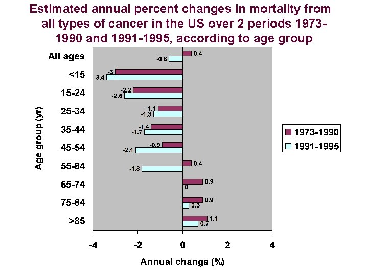 Estimated annual percent changes in mortality from all types of cancer in the US
