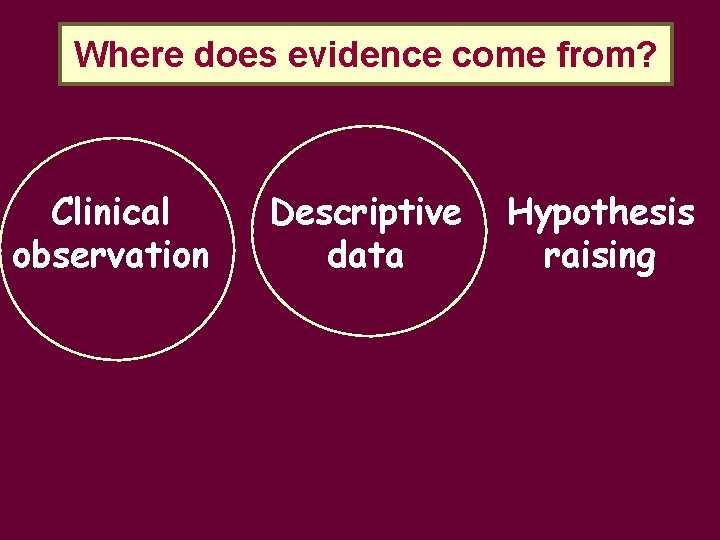 Where does evidence come from? Clinical observation Descriptive data Hypothesis raising