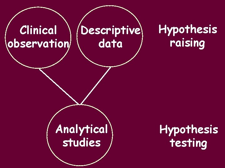 Clinical Descriptive observation data Analytical studies Hypothesis raising Hypothesis testing