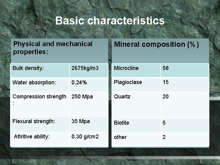 Basic characteristics Physical and mechanical properties: Mineral composition (%) Bulk density: 2675 kg/m 3