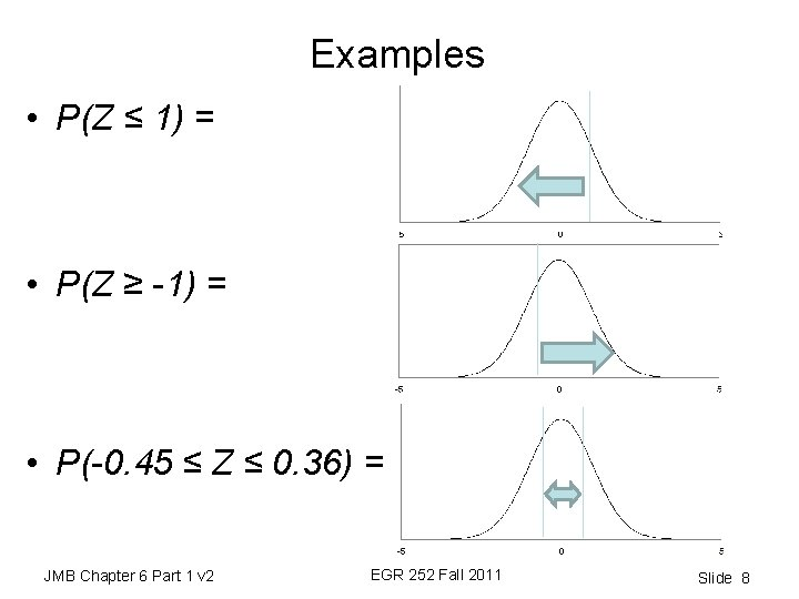 Examples • P(Z ≤ 1) = • P(Z ≥ -1) = • P(-0. 45