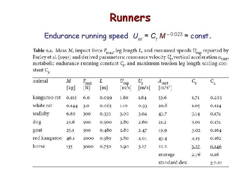 Runners Endurance running speed Uer ≈ Cr M – 0. 023 ≈ const.