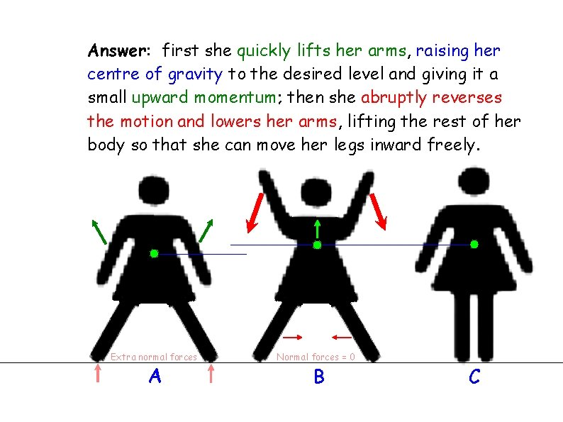 Answer: first she quickly lifts her arms, raising her centre of gravity to the