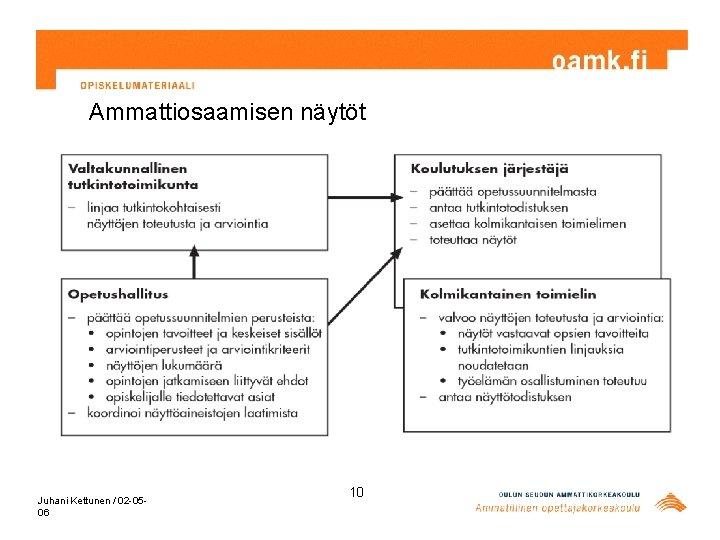 Ammattiosaamisen näytöt Juhani Kettunen / 02 -0506 10