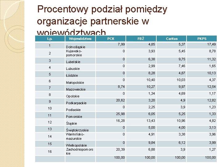 Procentowy podział pomiędzy organizacje partnerskie w województwach Lp. 1 2 Województwa Dolnośląskie Kujawskopomorskie 3