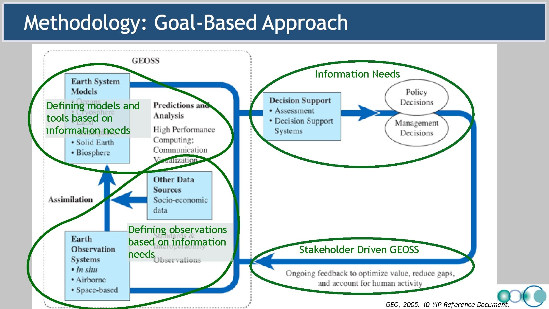 Information Needs Defining models and tools based on information needs Defining observations based on