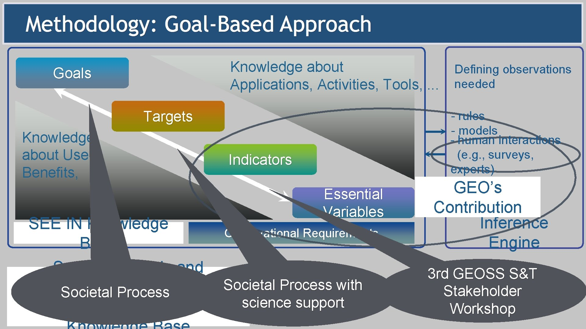 Knowledge about Applications, Activities, Tools, . . . Goals Targets Knowledge about Users, Benefits,