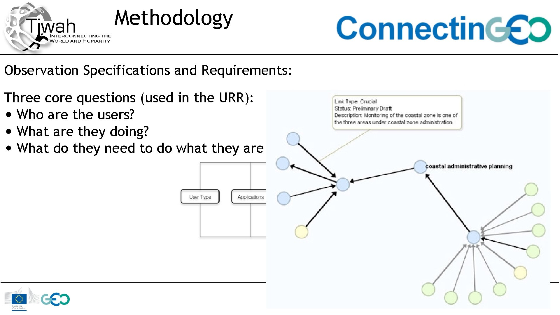 Methodology Observation Specifications and Requirements: Three core questions (used in the URR): • Who