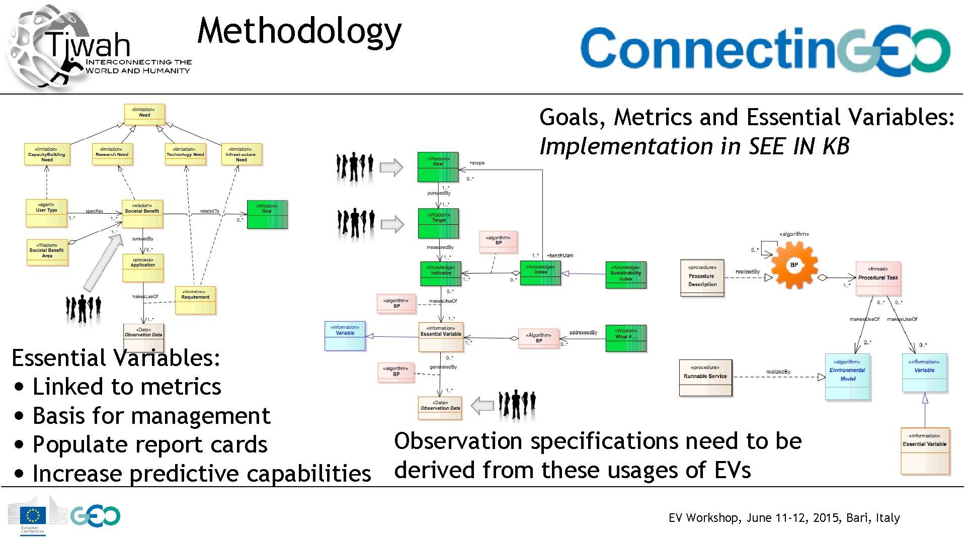 Methodology Goals, Metrics and Essential Variables: Implementation in SEE IN KB Essential Variables: •