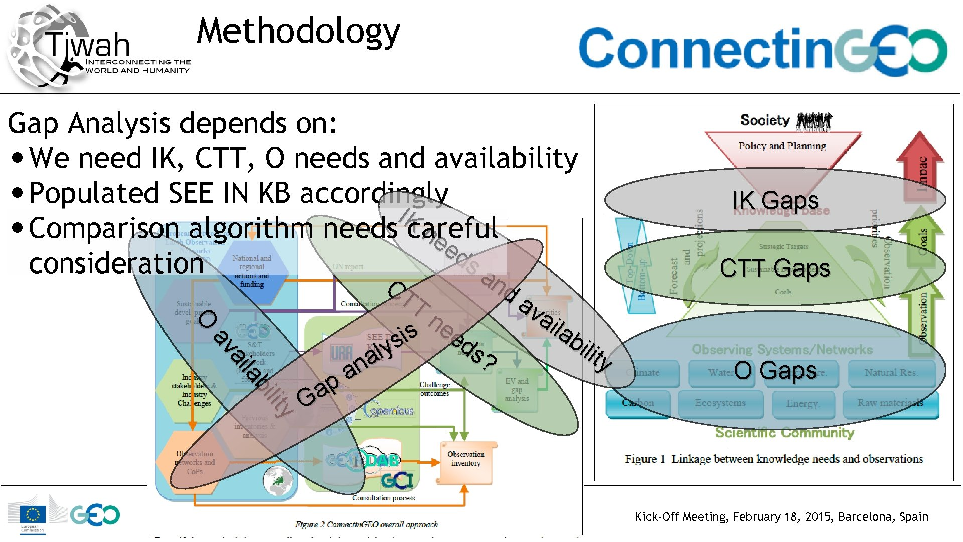 Methodology Gap Analysis depends on: • We need IK, CTT, O needs and availability