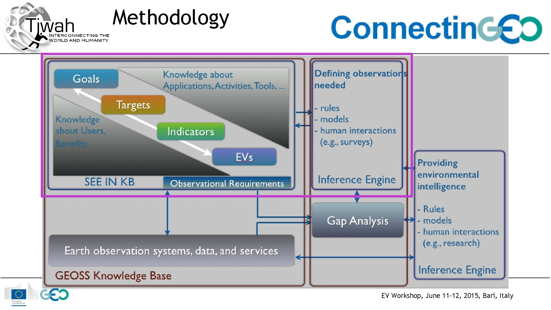 Methodology EV Workshop, June 11 -12, 2015, Bari, Italy