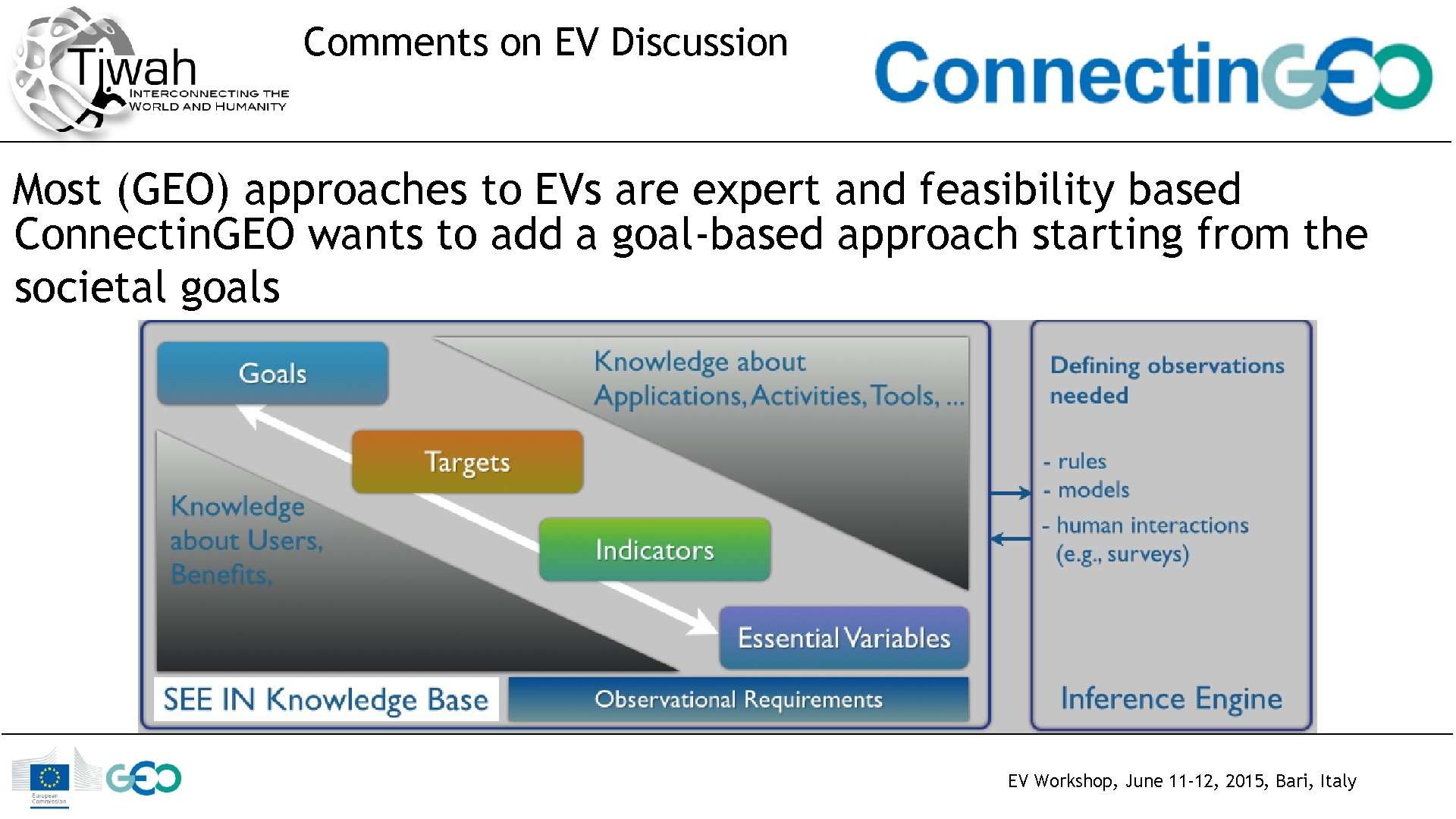 Comments on EV Discussion Most (GEO) approaches to EVs are expert and feasibility based