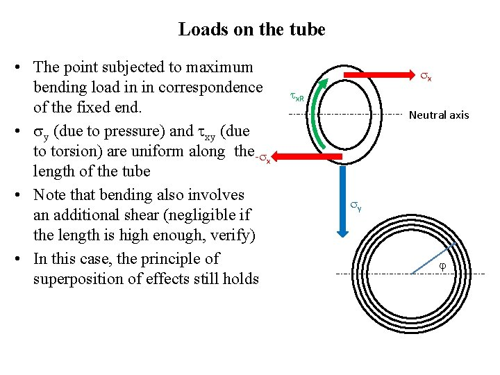 Loads on the tube • The point subjected to maximum bending load in in