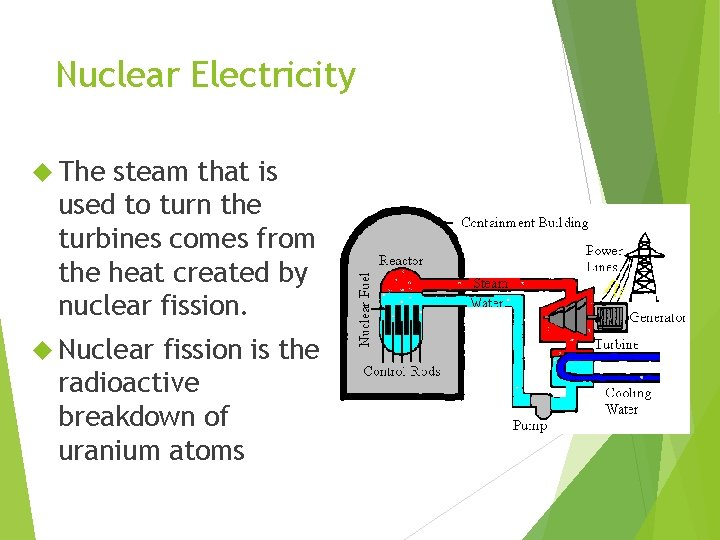 Nuclear Electricity The steam that is used to turn the turbines comes from the