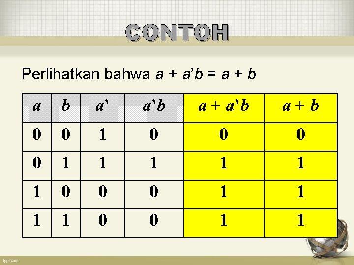 CONTOH Perlihatkan bahwa a + a'b = a + b a' a'b a +