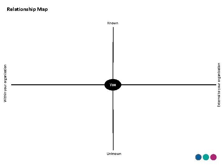 Within your organisation You Unknown External to your organisation Relationship Map Known