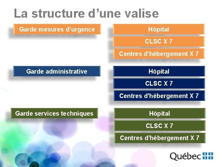 La structure d'une valise Garde mesures d'urgence Hôpital CLSC X 7 Centres d'hébergement X