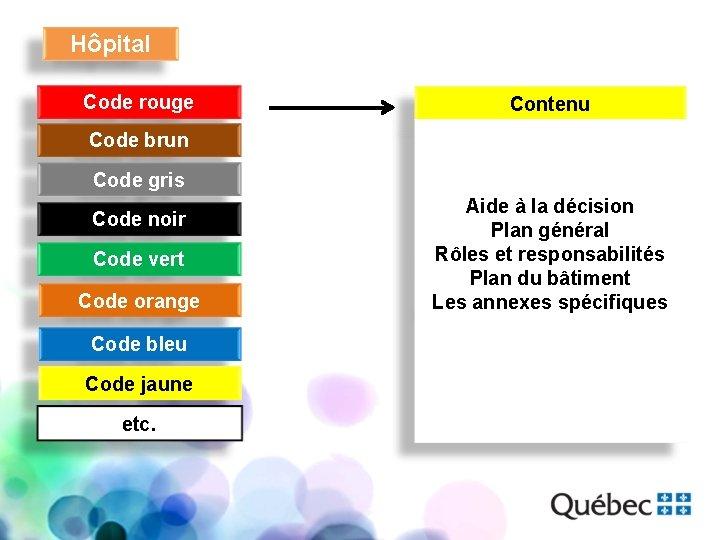 Hôpital Code rouge Contenu Code brun Code gris Code noir Code vert Code orange
