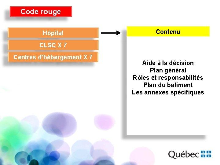 Code rouge Hôpital Contenu CLSC X 7 Centres d'hébergement X 7 Aide à la