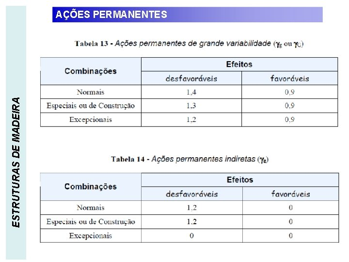 ESTRUTURAS DE MADEIRA AÇÕES PERMANENTES