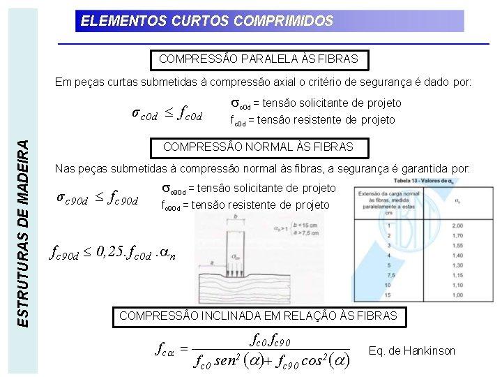 ELEMENTOS CURTOS COMPRIMIDOS COMPRESSÃO PARALELA ÀS FIBRAS Em peças curtas submetidas à compressão axial