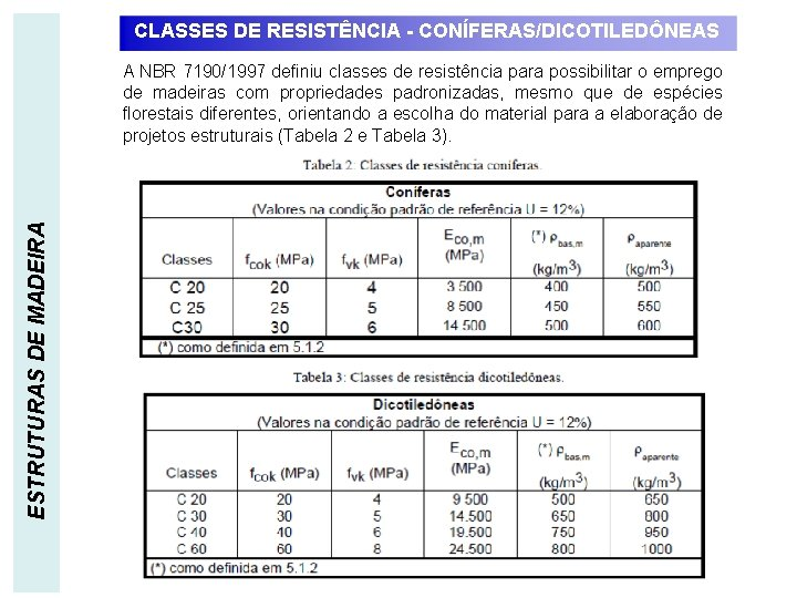 CLASSES DE RESISTÊNCIA - CONÍFERAS/DICOTILEDÔNEAS ESTRUTURAS DE MADEIRA A NBR 7190/1997 definiu classes de