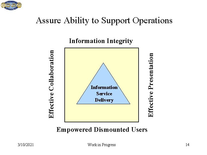 Assure Ability to Support Operations Information Service Delivery Effective Presentation Effective Collaboration Information Integrity