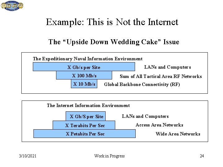 """Example: This is Not the Internet The """"Upside Down Wedding Cake"""" Issue The Expeditionary"""